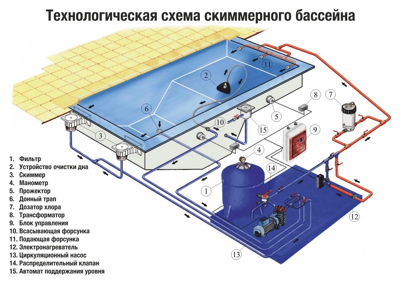 Устройство бассейнов своими руками 88